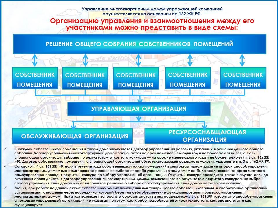 Конкурс на управление многоквартирным домом в гмосква